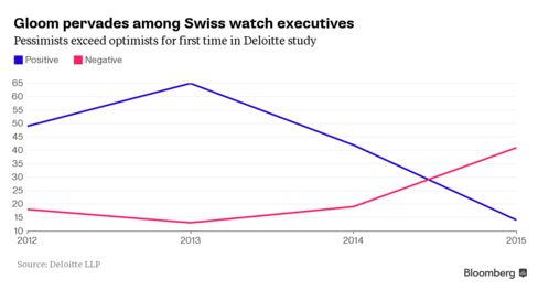 Percentage of respondents with positive or negative views for Swiss watch industry over next 12 months.