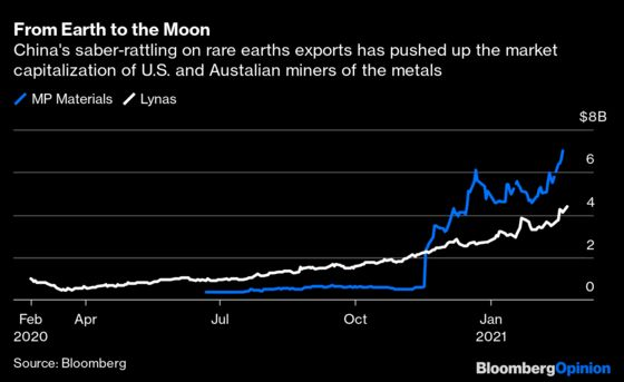China's Weaponization ofRare Earths Is Bound to Backfire