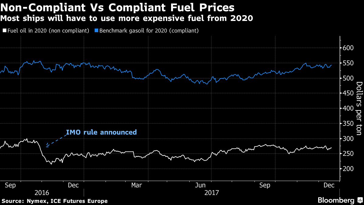 Greek Shipper Bets $1 Billion on Fuel Rule Upending World Trade
