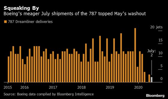 Boeing's 2020 Gets Even Worse as Lost Max Orders Top 400