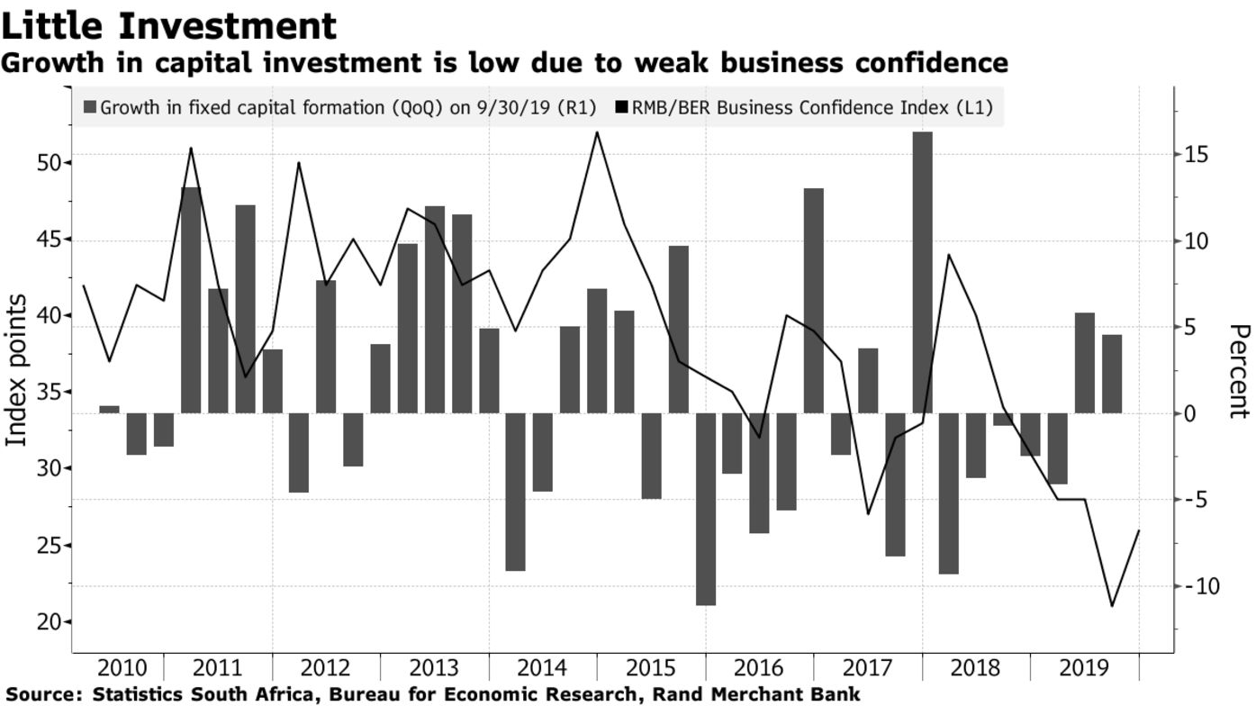 Growth in capital investment is low due to weak business confidence