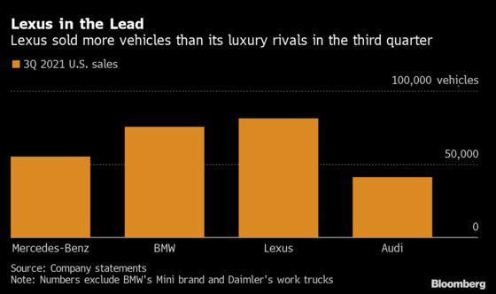 Lexus Sales Top German Rivals as Chip Shortage Roils U.S. Luxury