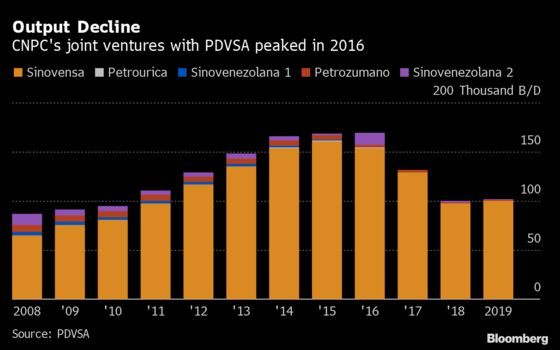 China's Top Oil Producer Prepares to Revive Venezuela Operations