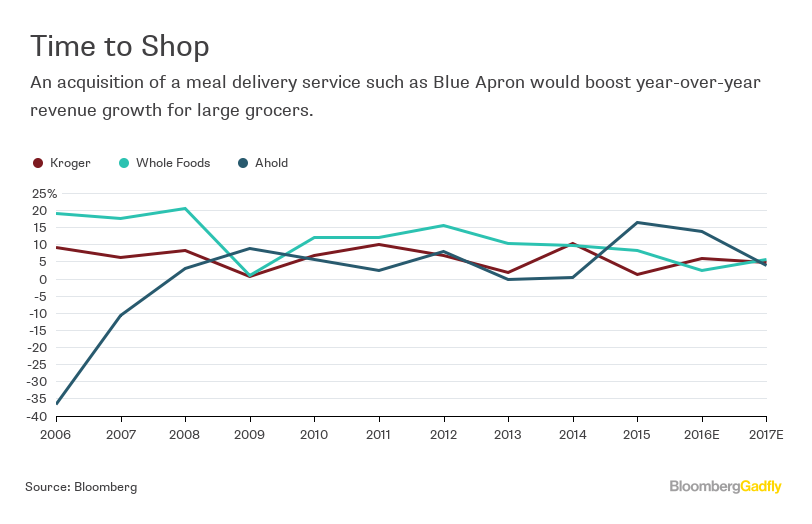 Blue Apron Ipo Could Be Waylaid By Buyer Like Kroger Bloomberg