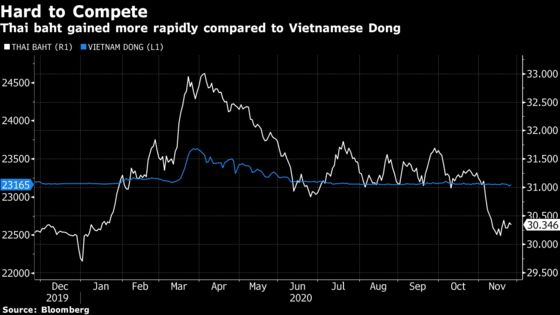 Thai Industry Demands Tougher Currency Measures to Save Exports