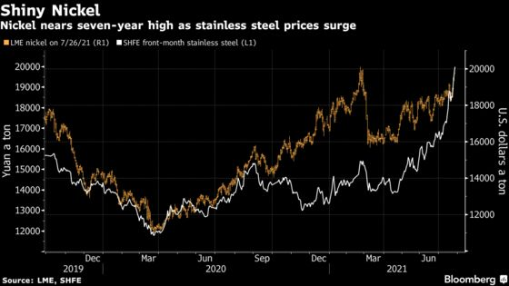 Nickel Nears Seven-Year High With Metals Rising on Demand Bets