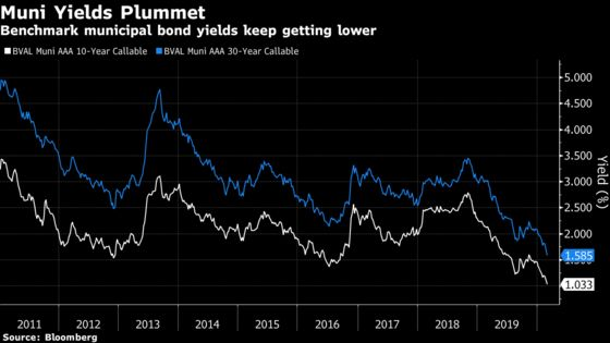 Muni Bonds Stage Biggest One-Day Rally Since 2017