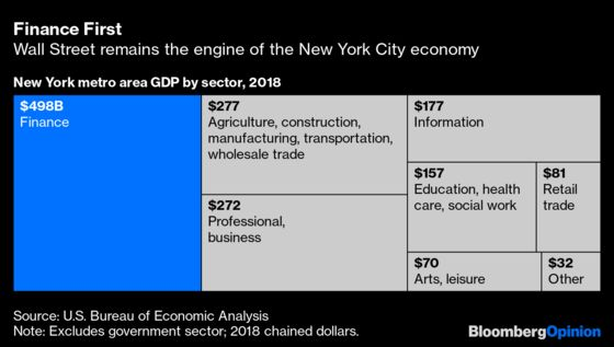 America's Economy Can't Thrive Without New York City