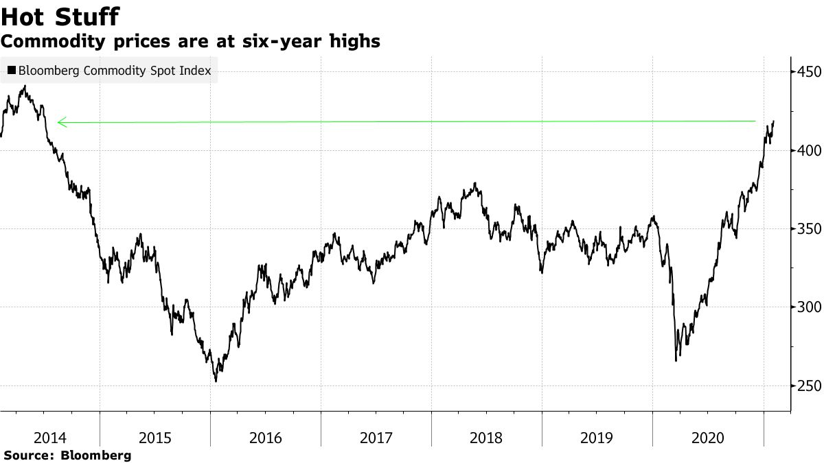 Commodity prices are at six-year highs