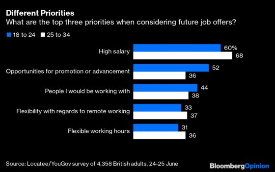 Gen Z Wants to Go Back to the Office, Just Not Full-Time