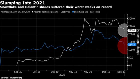 Snowflake and Palantir Slump Into 2021 With Worst Week on Record