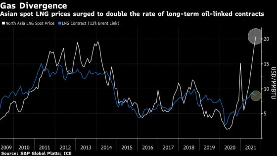 LNG Suppliers Focus on Spot Deals in Price Jump, Gail India Says