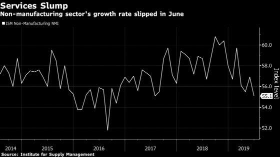 U.S. Services Gauge Drops to Lowest Since 2017