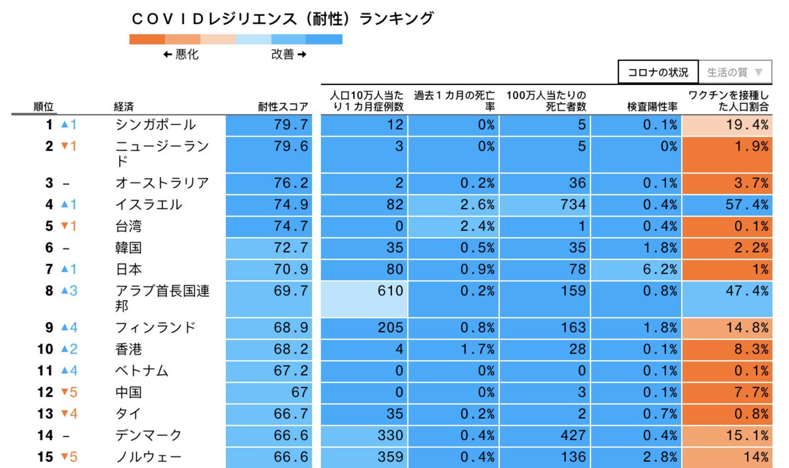 【国際】安全な国ランキング、1位シンガポール、7位日本