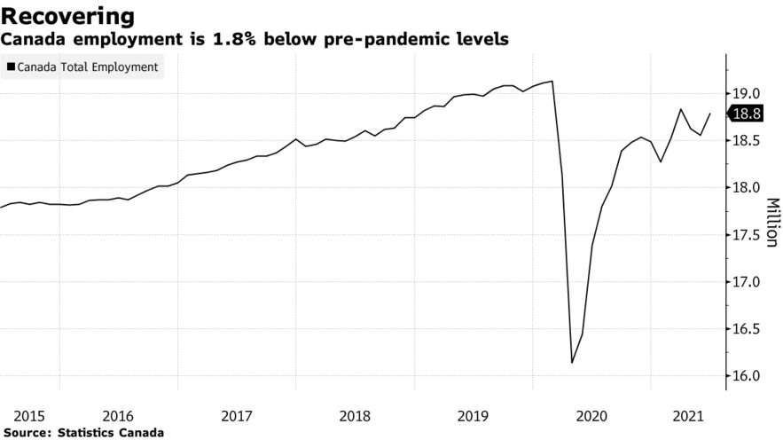 Canada employment is 1.8% below pre-pandemic levels