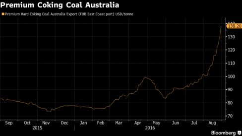 Premium hard coking coal Australia export compiled by The Steel Index Ltd.