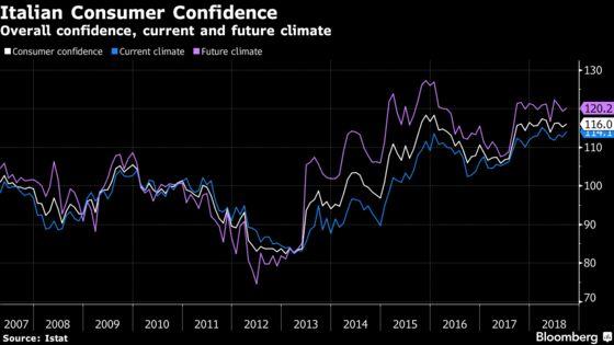 Italians Look Beyond Coalition Bickering, Grow More Confident