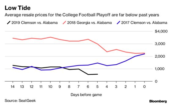 No One Wants to Go Watch College Football's Biggest Game