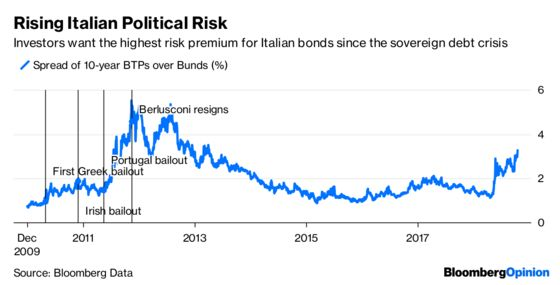 Italian Bonds Don't Have History on Their Side
