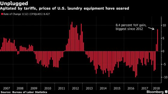 Chart of Century Gives Powell Gloomy Glimpse of Trade-War World