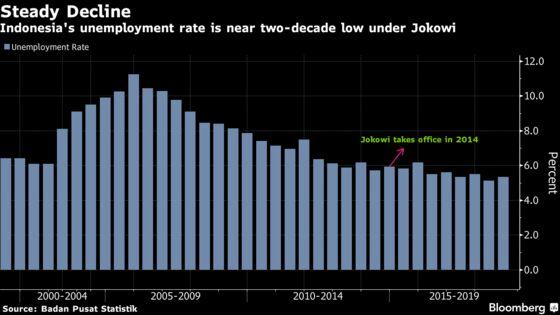 Jokowi Beats 10-Million Job Target in Indonesia Election Boost