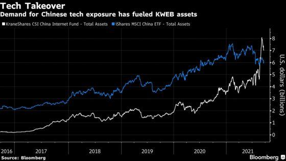 BlackRock Targets China Tech Billions After ETF Loses Top Spot