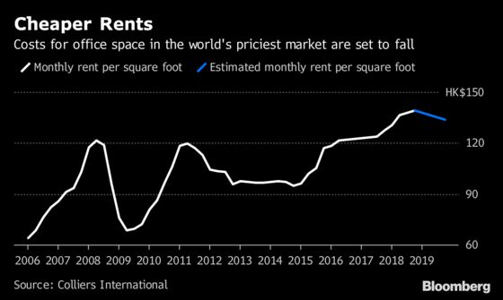 Rents in World's Priciest Office Market Expected to Fall in 2019