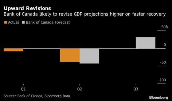 Bank of Canada to Reinforce Low for Long: Decision-Day Guide