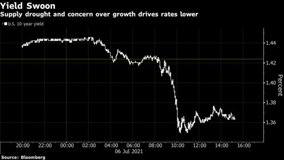 Treasury Yields Down With Growth Worry Spurring Short Squeeze