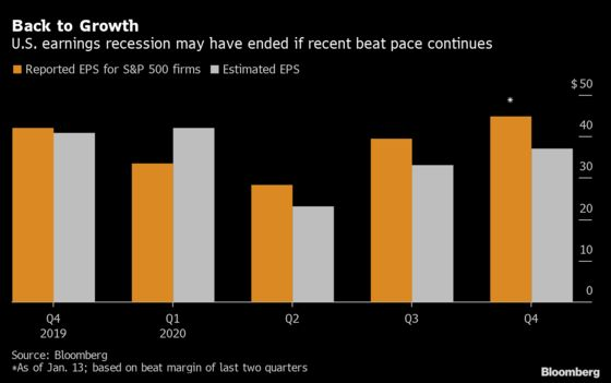 S&P 500 Profit Recession May End as Companies Trounce Estimates