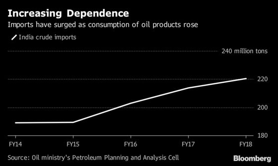 Reduce Prices or Expect Demand to Sink, Oil Guzzler Warns OPEC