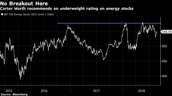 Charts That Are 'Not Inspiring' Say to Sell Energy Stocks