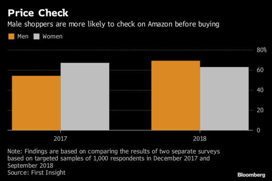 Male Shoppers Are More Likely to Check Prices on Amazon for a Deal