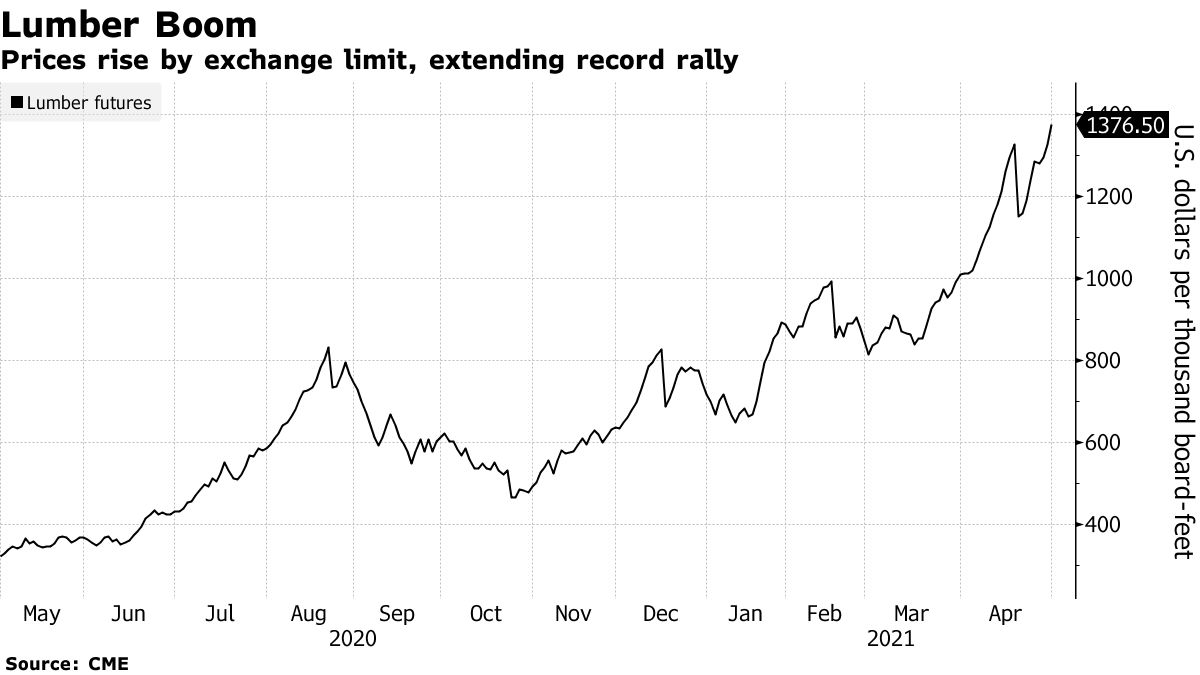 Prices rise by exchange limit, extending record rally