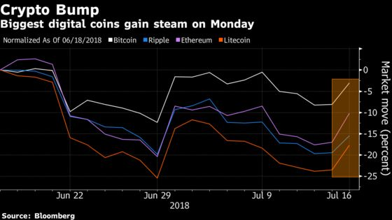 Bitcoin Set for Biggest Gain in 2 Weeks as Cryptocurrencies Jump