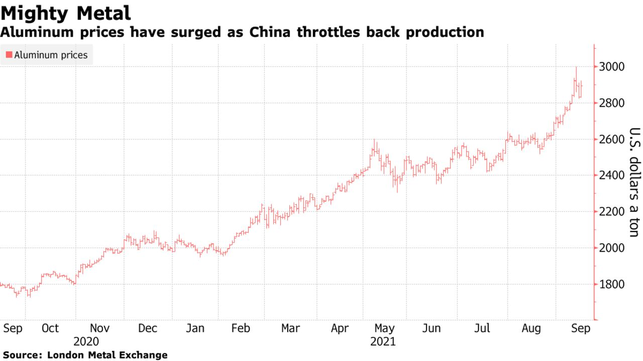 Aluminum prices have surged as China throttles back production