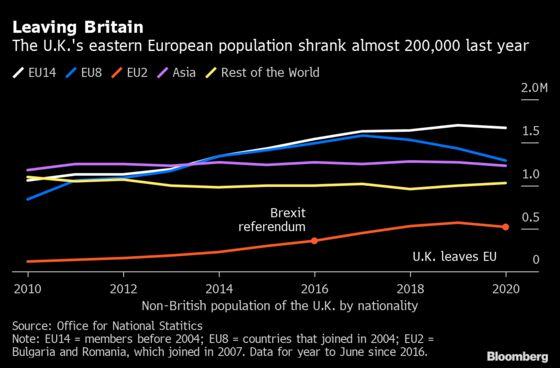 Eastern Europeans Were Leaving U.K. in Months Before Brexit