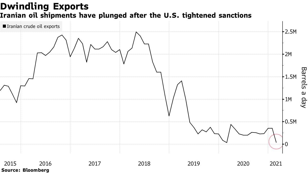 Iranian oil shipments have plunged after the U.S. tightened sanctions