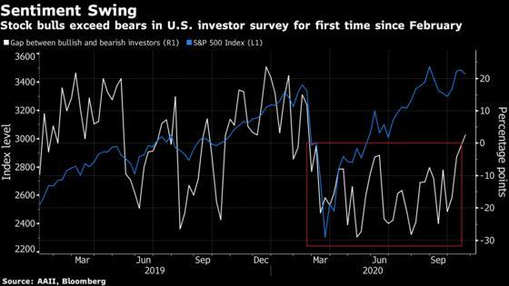 U.S. Stocks Rise With Treasuries Amid Aid Talks: Markets Wrap