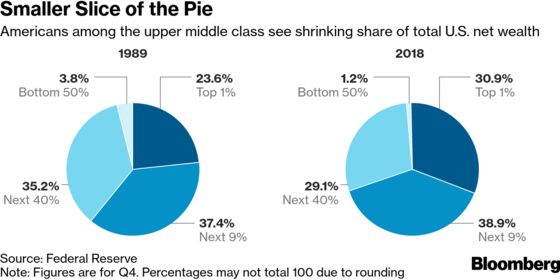 America's Upper Middle Class Feeling the Pinch Too