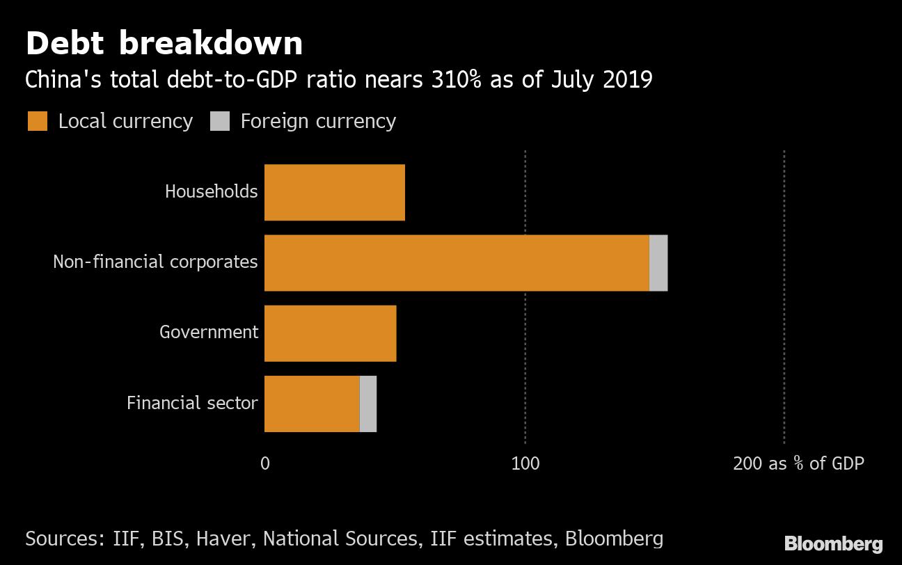 China's Debt Ratio Growing Amid Economic Slowdown - Bloomberg