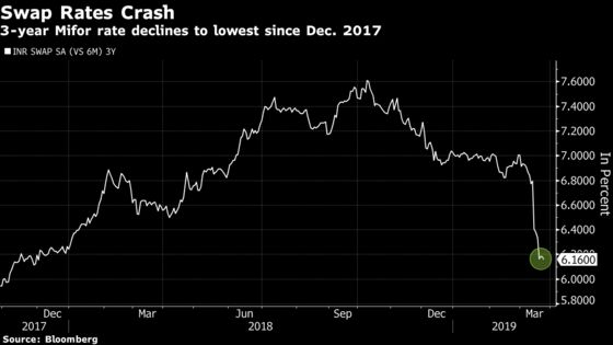 Success of Rare $5 Billion India FX Swap May Spur an Encore