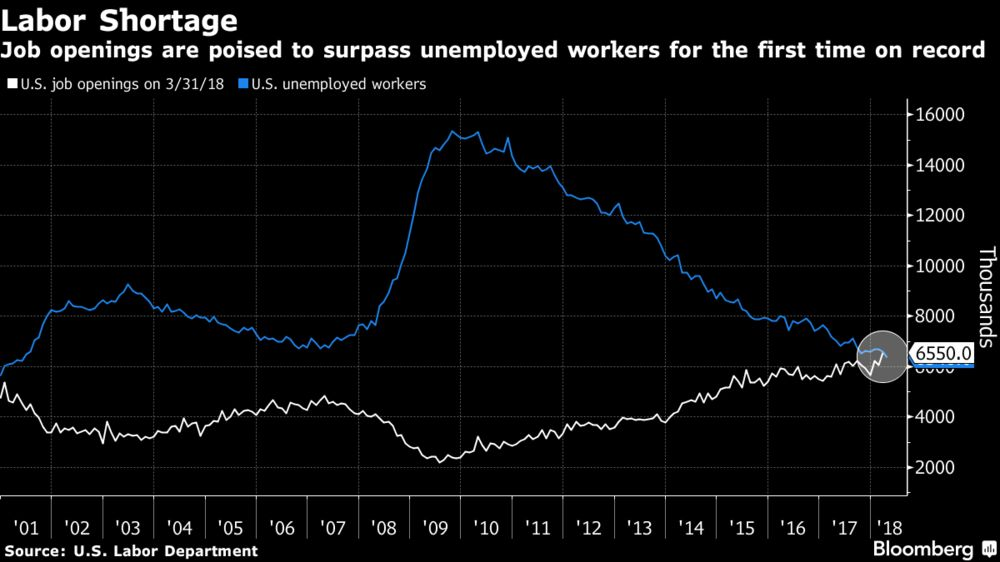 U.S. Job Openings at Record, Almost Matching Unemployed Workers