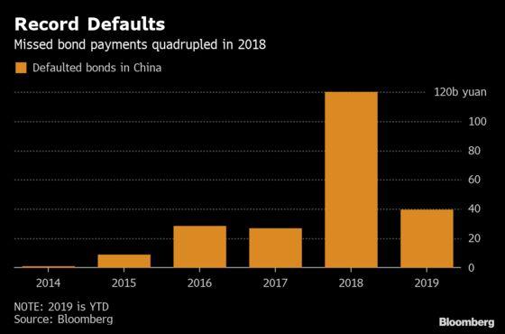 Secret Bond Deals Making China's Debt Market More Confusing