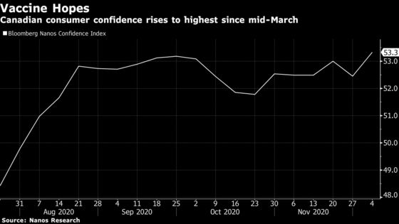 Consumer Confidence Reaches Post-Pandemic High in Canada