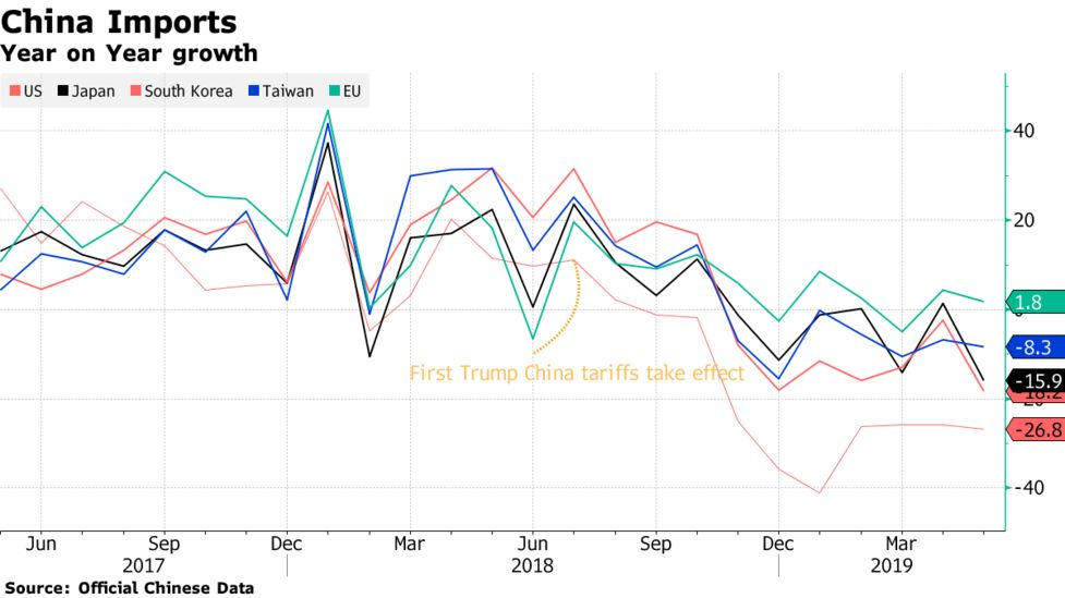 Pain From Trump's China Tariffs Spreads, Reshaping Global Trade