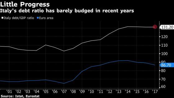 Italy at Risk: Massive Debt, Sluggish Growth Unnerve Investors