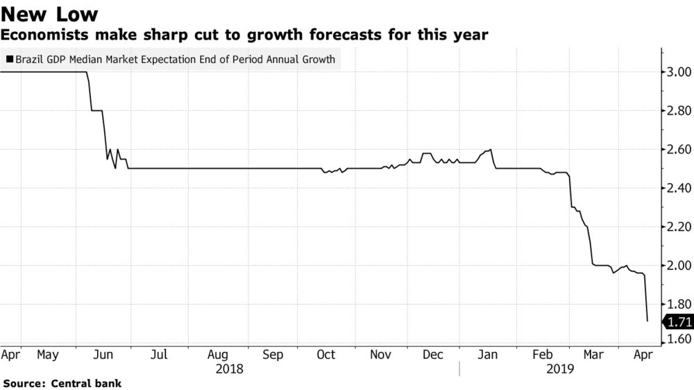 Brazil Economic Growth Outlook for 2019 Sinks to Fresh Lows