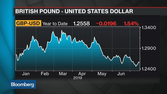 Pound Is Weakest Ever at Start of Summer and Worse May Be Coming