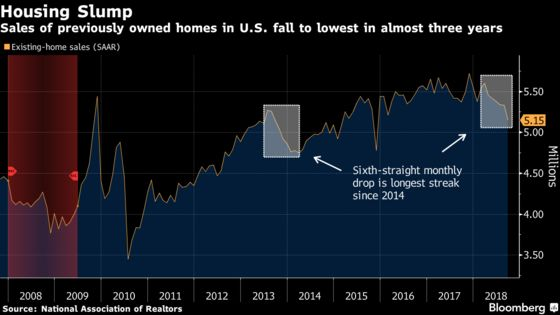 U.S. Existing-Home Sales Fall to Lowest Since 2015
